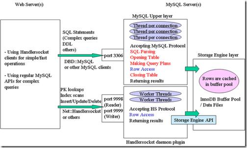 mysql_handlersocket